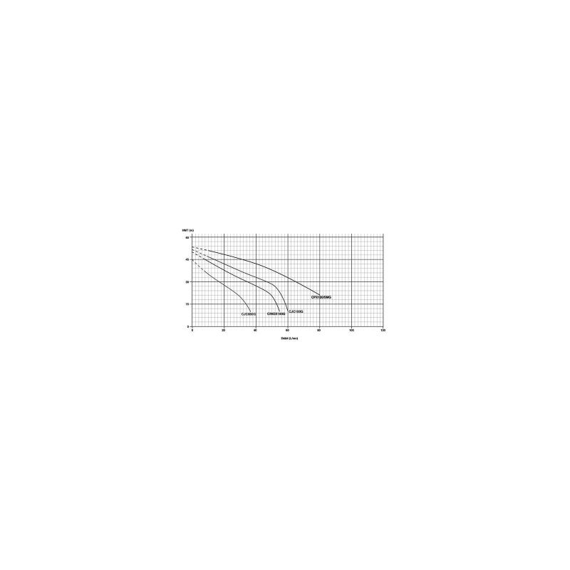 Pompe serie Garden 230V 0.75Kw/1cv-INOX