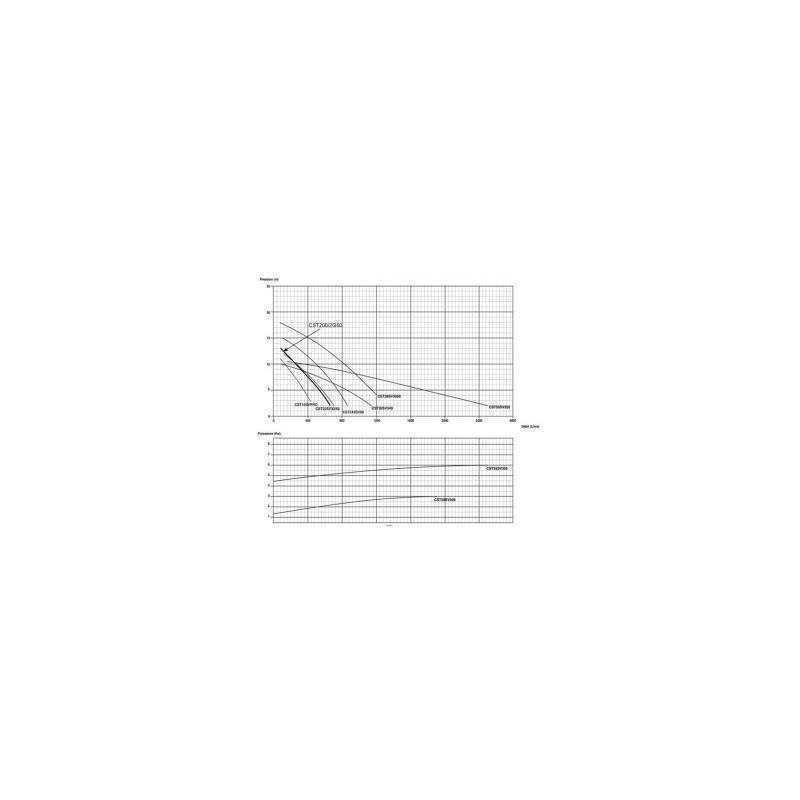 Pompe eau chargée 380V 2.2Kw/3cv à roues vortex - Gros débit