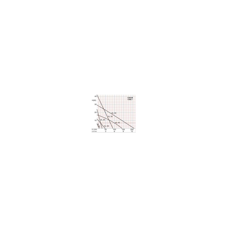 Electropompe auto-amorçante pour transvasement de liquides, série AL, monophasée, 0.37Kw, 1'
