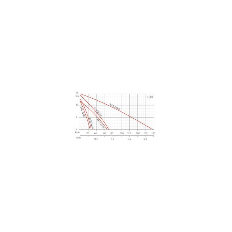 Pompe de transfert laiton - 24V - 0.3cv