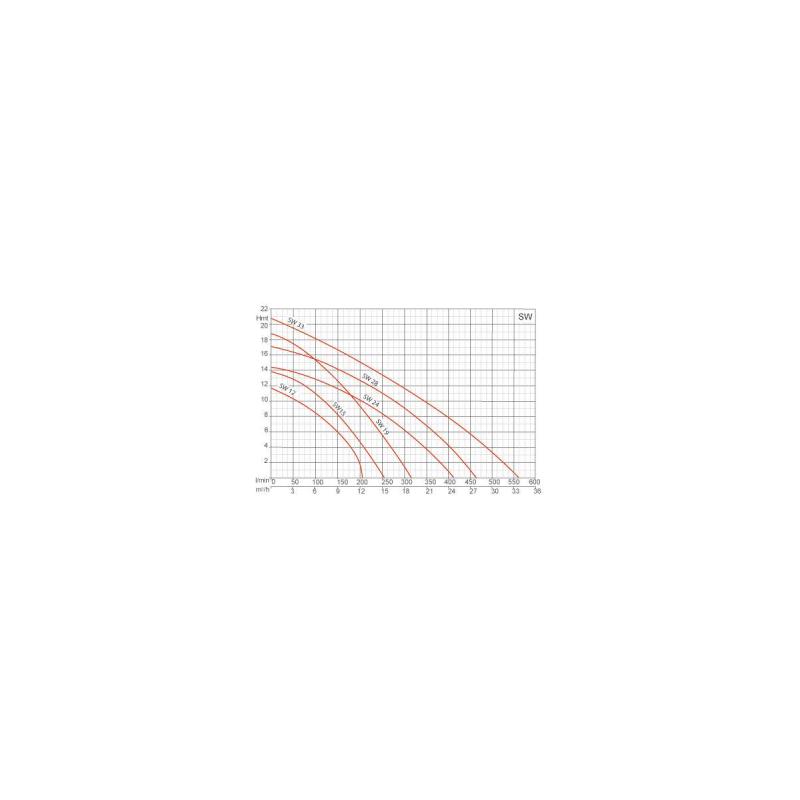 Pompe de filtration 0.75Kw - 230V