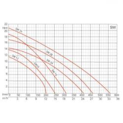 Pompe de filtration 1Kw - 380V