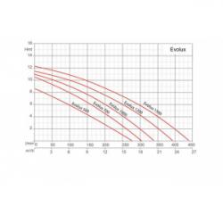 Pompe pour SPA 0,7Kw - 230V