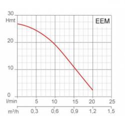 Pompe a gasoil 230V - 0.37Kw laiton