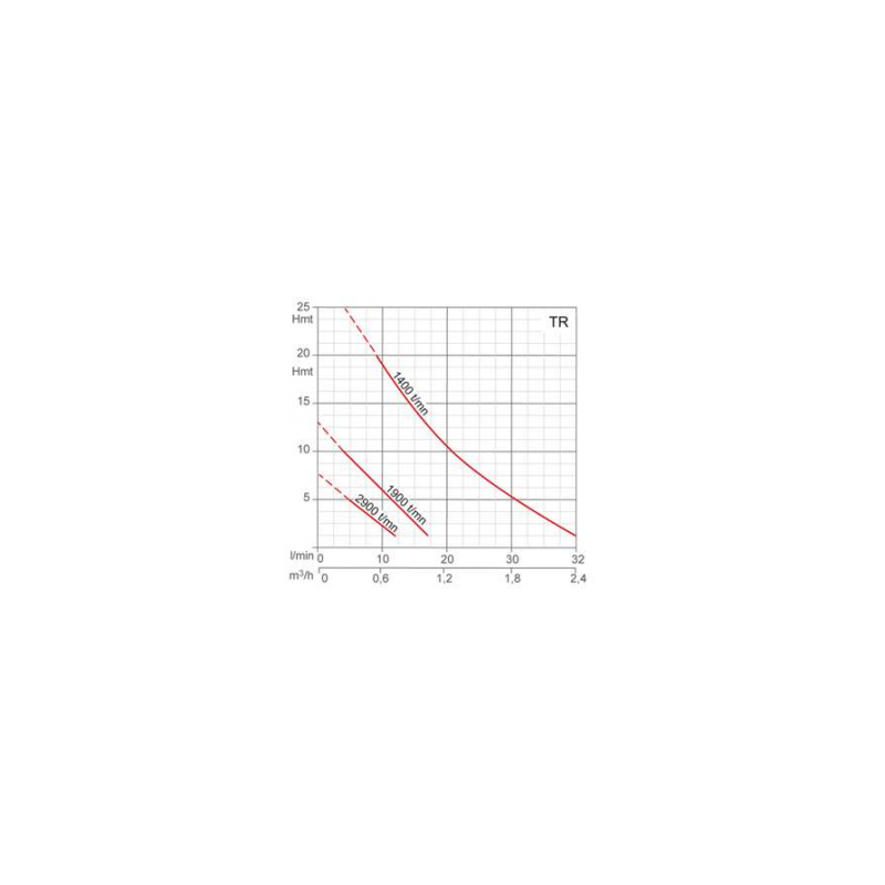 Pompe de transfert sur mandrin de perceuse Ø20mm