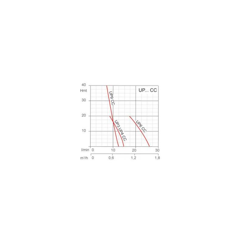 Pompe de transfert a pression elevée 24V - 4A
