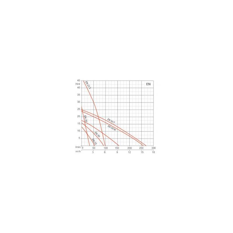 Pompe de transfert laiton - 230V - 0.42kW
