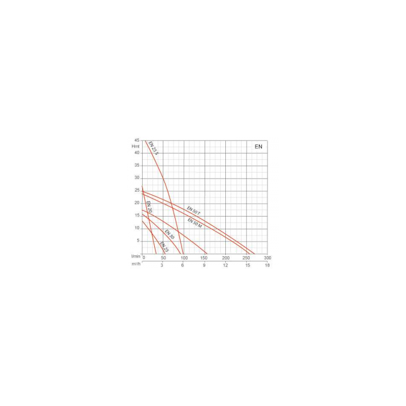 Pompe de transfert laiton - 380V - 0.9kW
