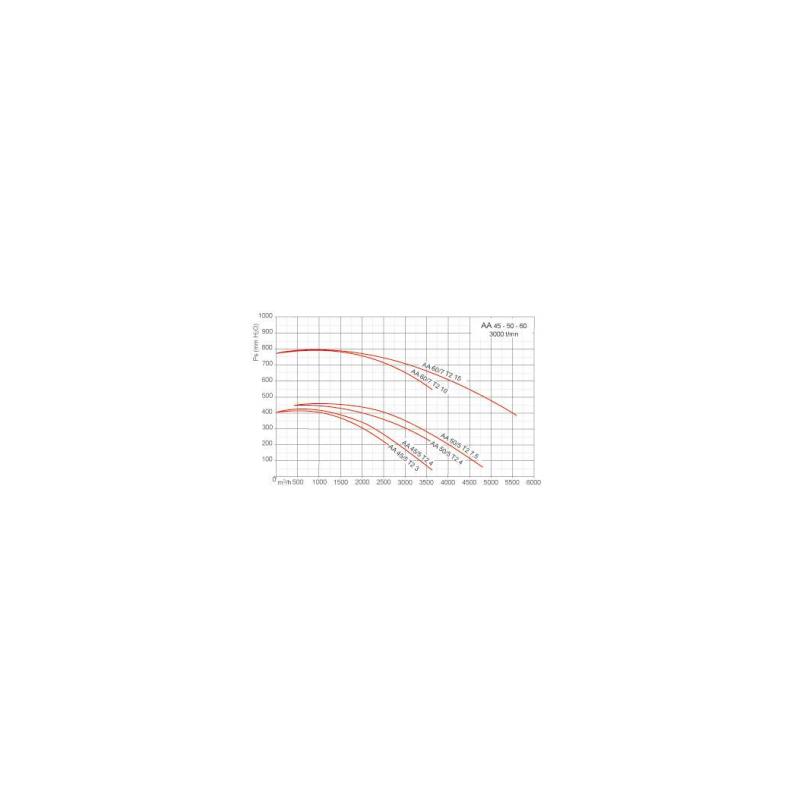 Ventilateur centrifuge haute pression AA Ø505T2 7,5