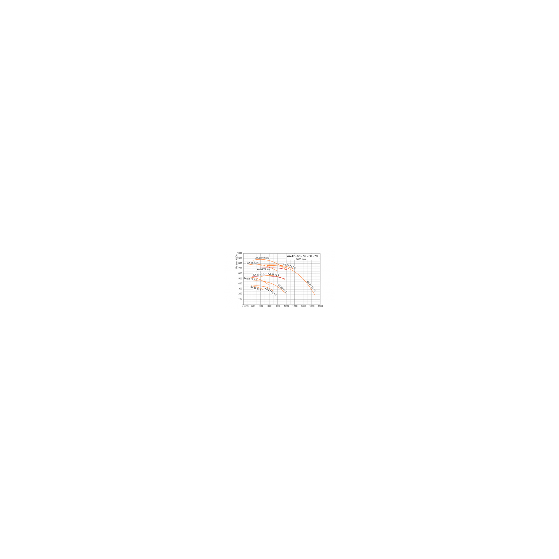 Ventilateur centrifuge haute pression AA Ø53T2 1,5
