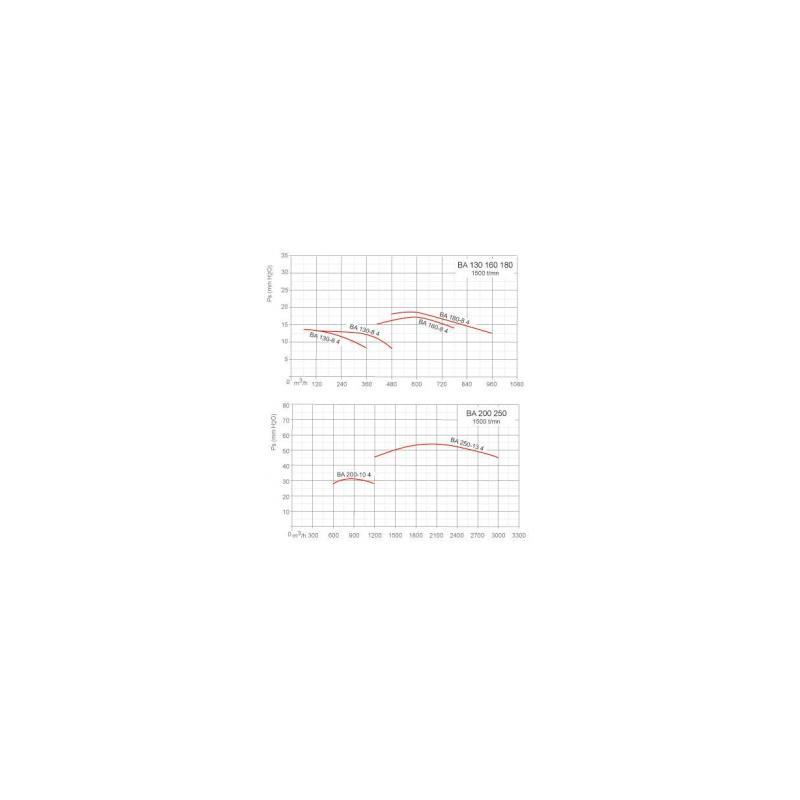 Ventilateur inox pour vapeurs corrosive BA Ø1306T4RLG
