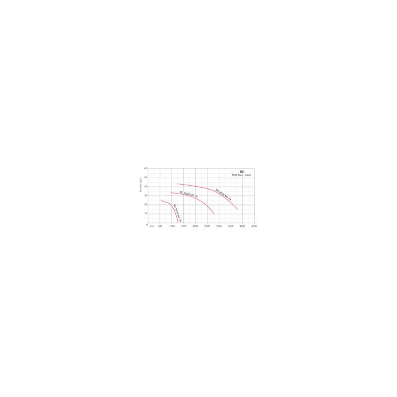 Ventilateur double ouïe à action BD Ø1919M4 1/5