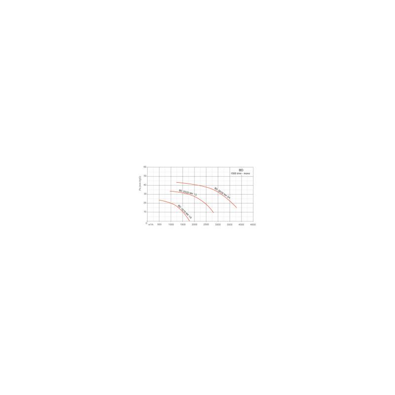Ventilateur en ligne, en caisson insonorisé BOXBD  Ø1919M415