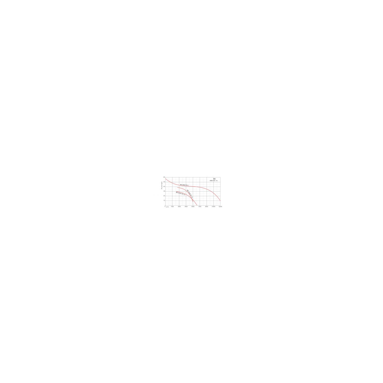Ventilateur en ligne, en caisson insonorisé BOXBD  Ø3939T63