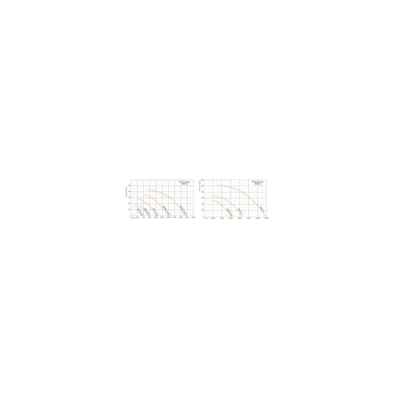 Tourelle de toiture centrifuge 1 vitesse triphasé 400 V - 1500 t/mn