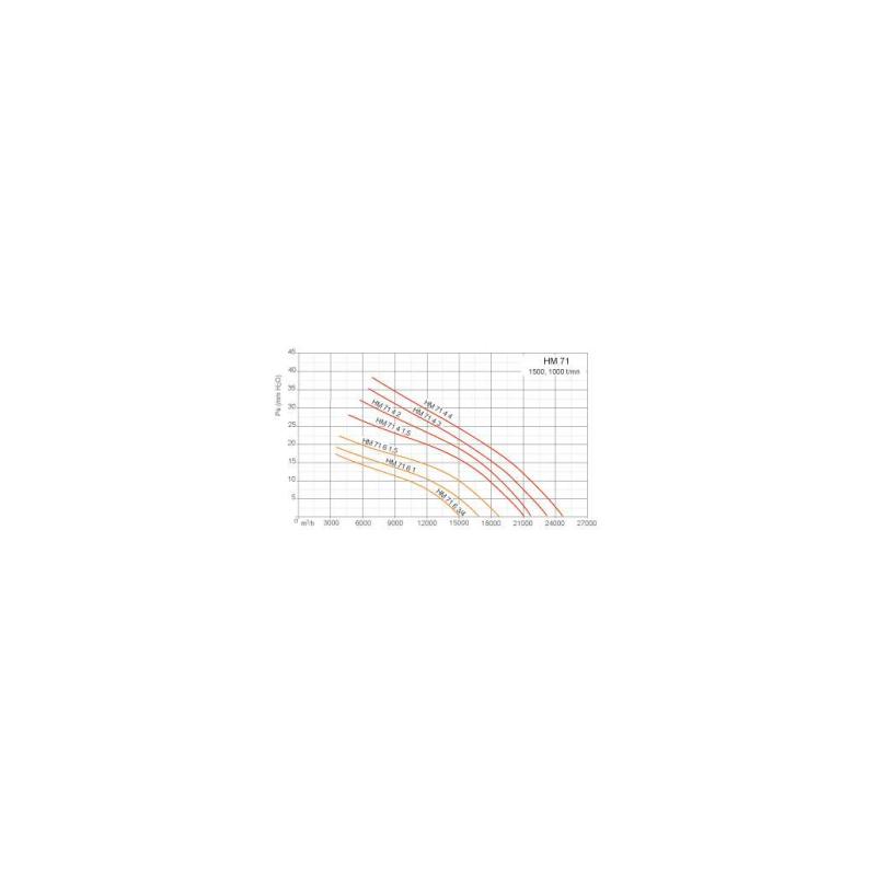 Ventilateurs axiaux tubulaires HMA Ø71T4 1,5
