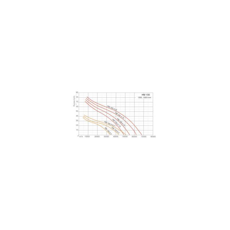 Ventilateurs axiaux tubulaires HM Ø100T4 15