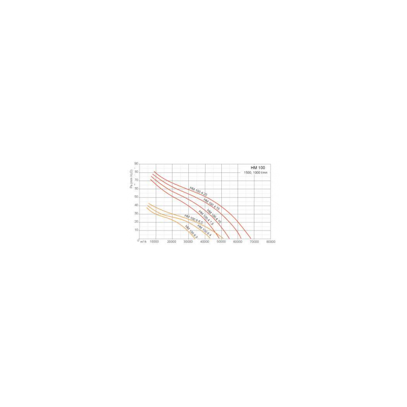 Ventilateurs axiaux tubulaires HM Ø100T6 4