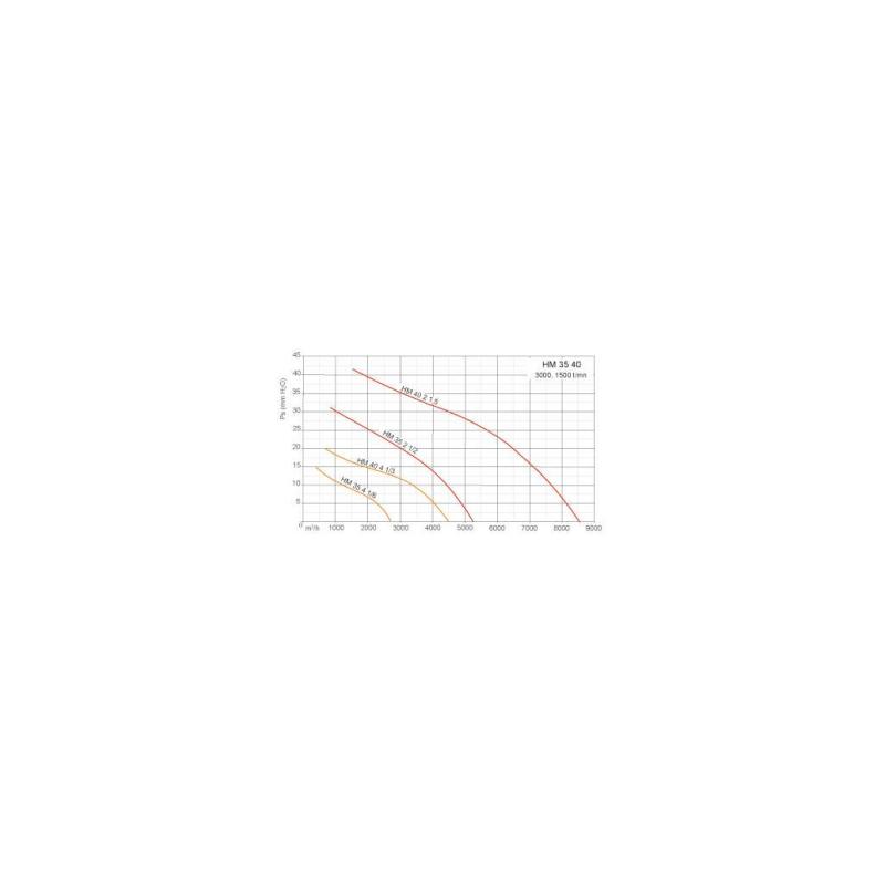 Ventilateurs axiaux tubulaires HM Ø35M2 1/2
