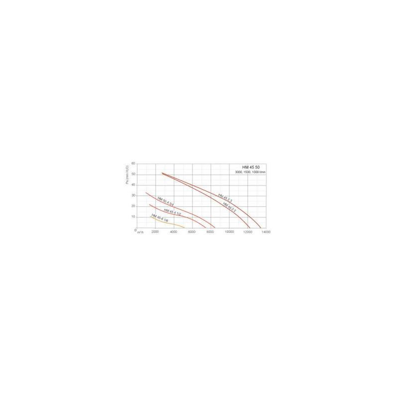 Ventilateurs axiaux tubulaires HM Ø45T2 3