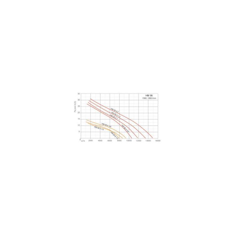 Ventilateurs axiaux tubulaires HM Ø56T6 3/4