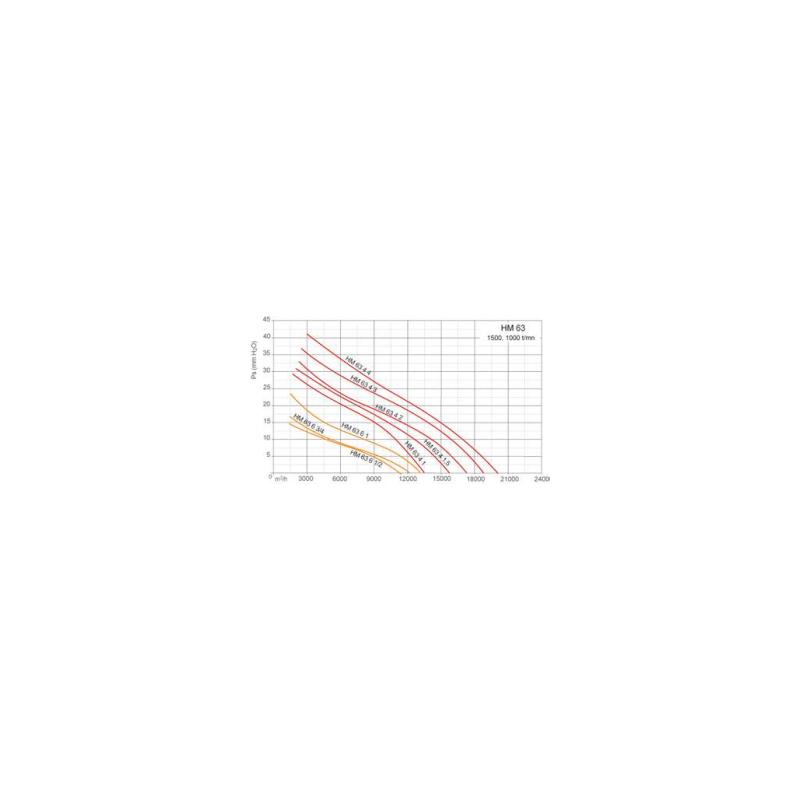 Ventilateurs axiaux tubulaires HM Ø63T4 1,5
