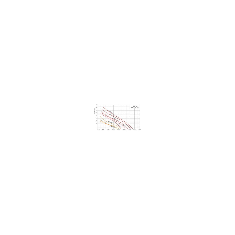 Ventilateurs axiaux tubulaires HM Ø63T4 3