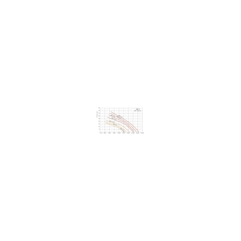 Ventilateurs axiaux tubulaires HM Ø71M6 3/4