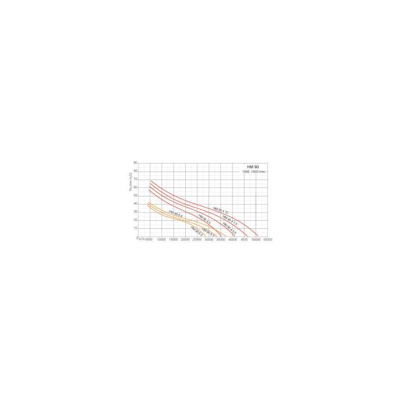 Ventilateurs axiaux tubulaires HM Ø90T6 3