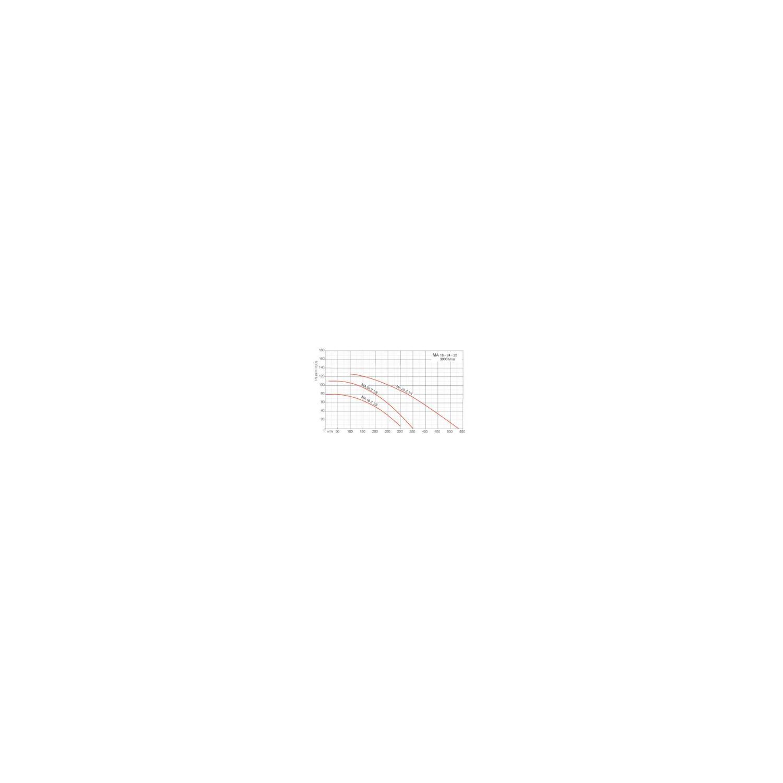 Ventilateur centrifuge moyenne pression MA Ø18M218