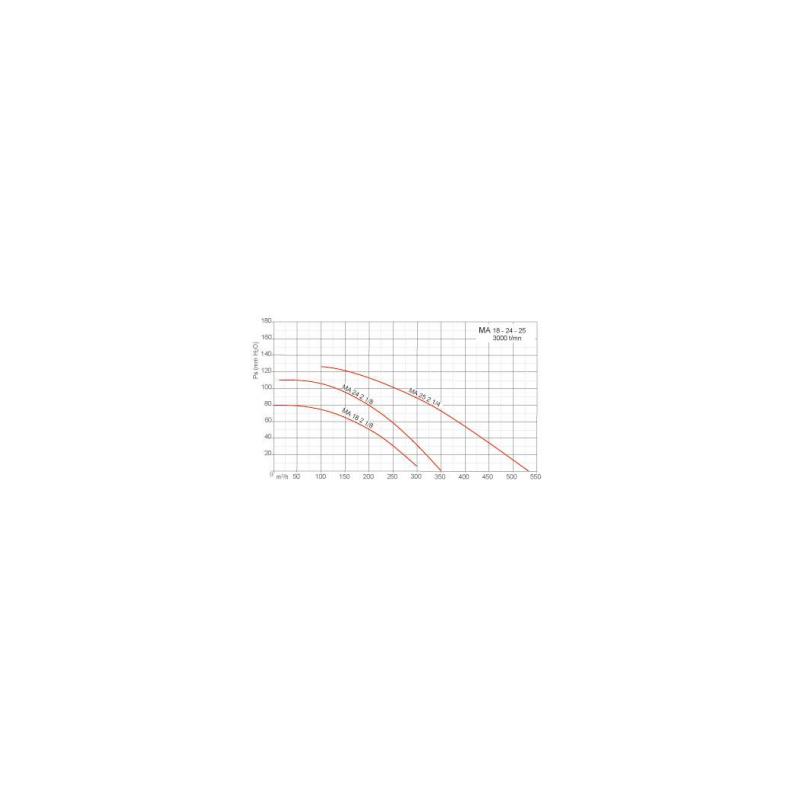 Ventilateur centrifuge moyenne pression MA Ø25M214