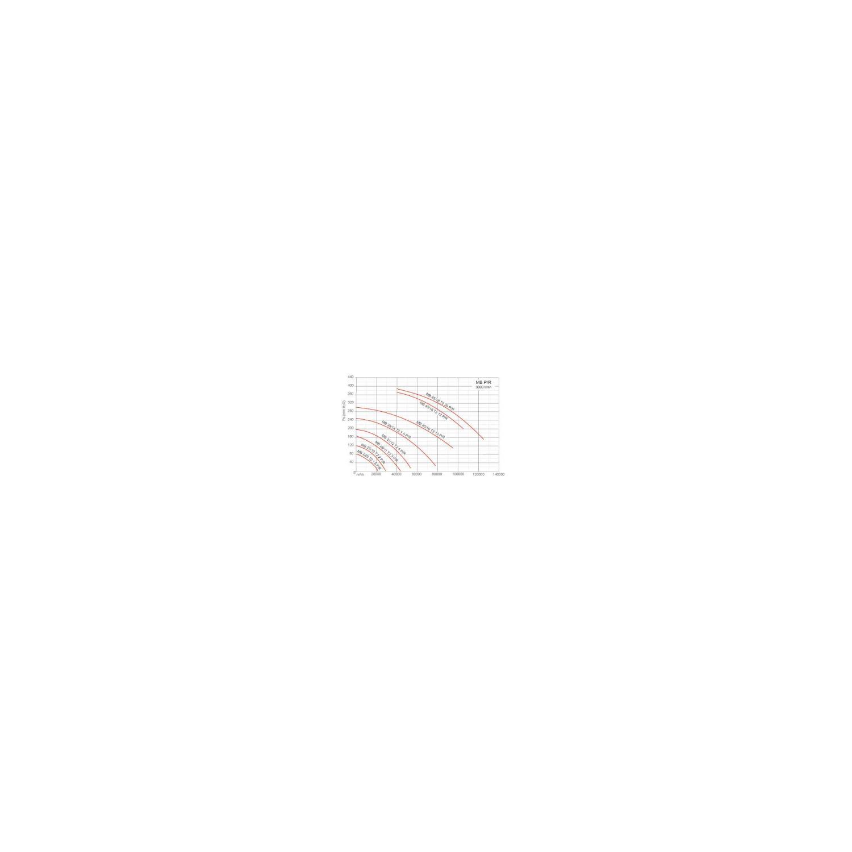 Ventilateur centrifuge moyenne pression MA Ø4518T212PR