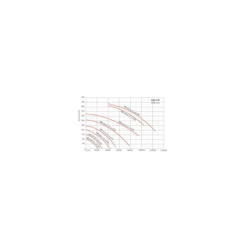 Ventilateur centrifuge moyenne pression MA Ø4518T220PR