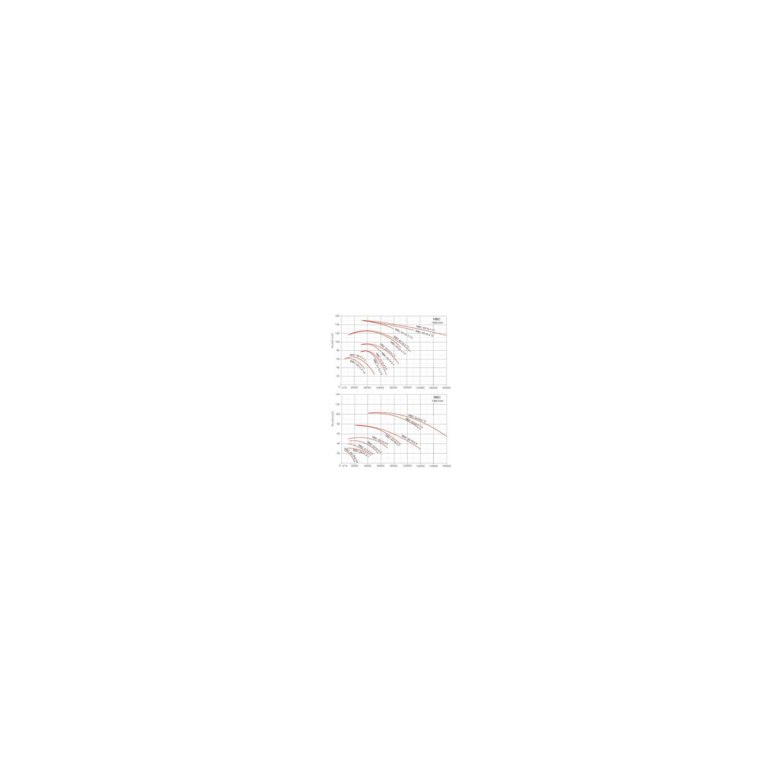 Ventilateur centrifuge moyenne pression MBC Ø2510M4 1,5