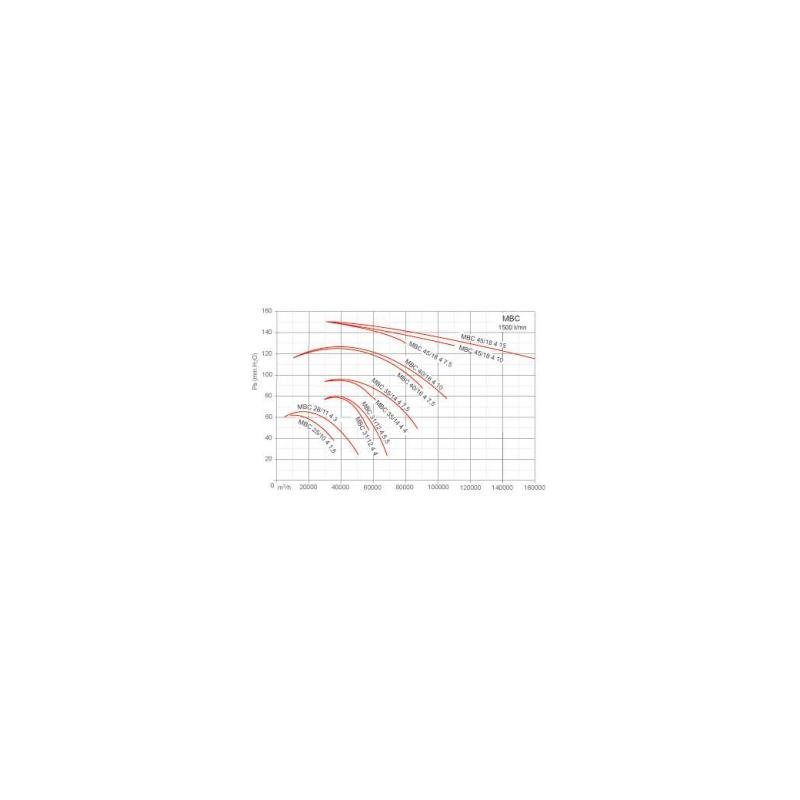 Ventilateur centrifuge moyenne pression MBC Ø2510T4 1,5