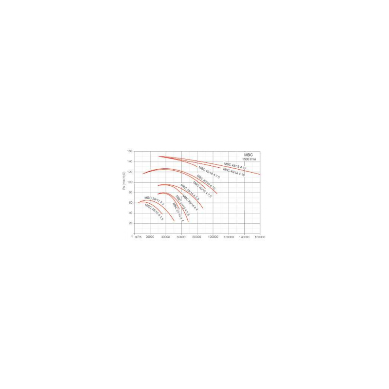 Ventilateur centrifuge moyenne pression MBC Ø2811T4 3