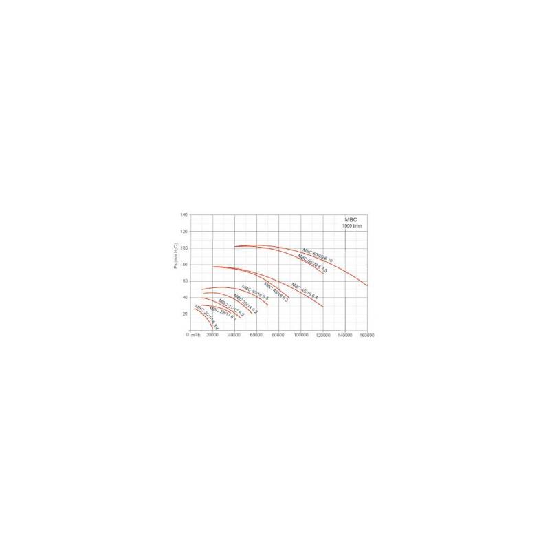 Ventilateur centrifuge moyenne pression MBC Ø3112T6 2