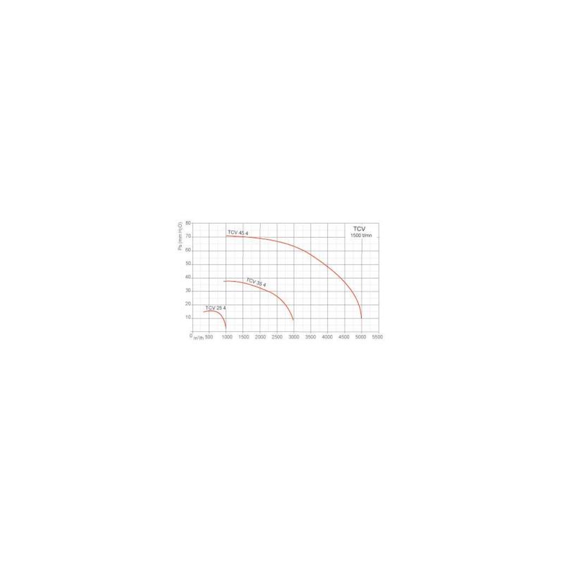 Tourelle toiture centrifuge à jet vertical en polypropylène Ø45M4