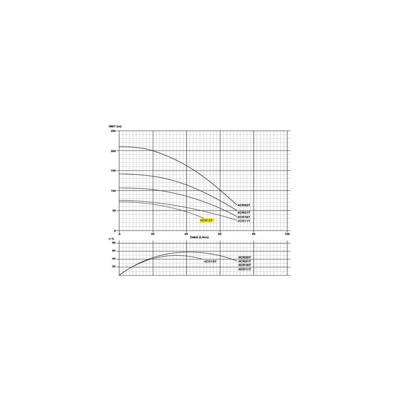 "Pompe immergée triphasée 4"" - 0.55kW/0.75cv - 380V"