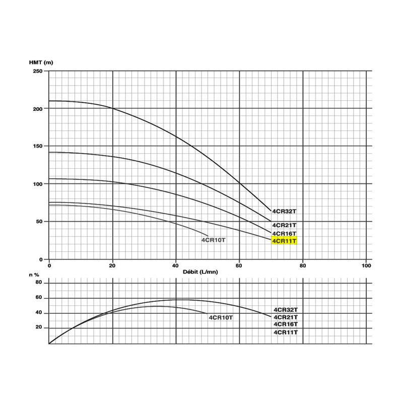"Pompe immergée triphasée 4"" - 0.75kW/1cv - 380V"