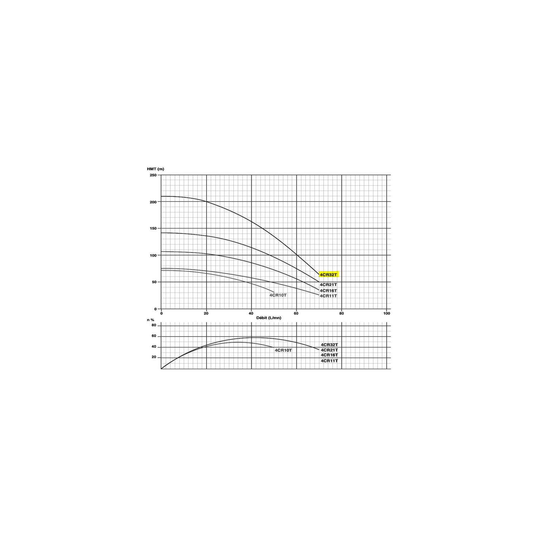 "Pompe immergée triphasée 4"" - 2.2kW/3cv - 380V"