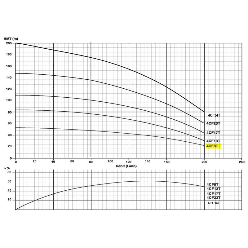 """Pompe immergée triphasée 4"""" - 1.5kW/2cv - gros débit"""
