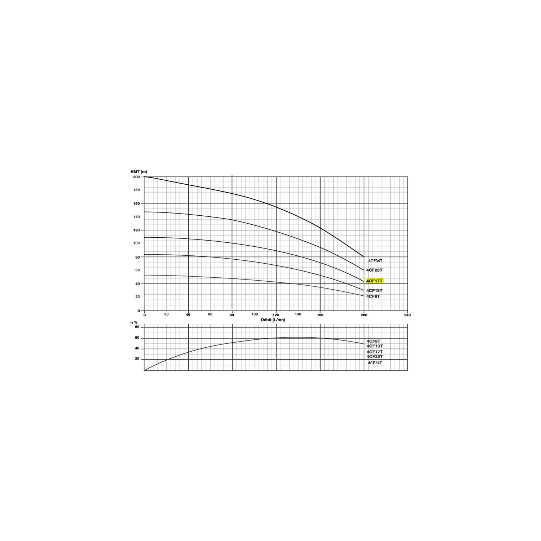 """Pompe immergée triphasée 4"""" - 3kW/4cv - gros débit"""