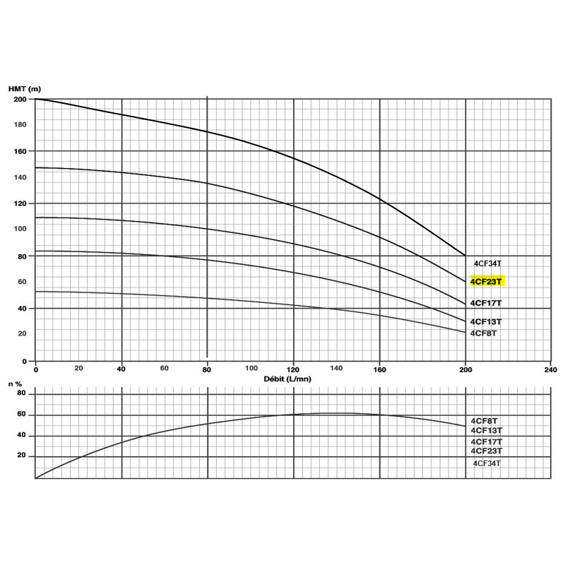 """Pompe immergée triphasée 4"""" - 4kW/5.5cv - gros débit"""