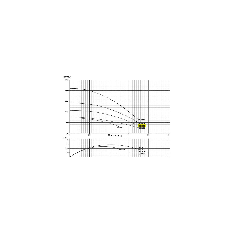"Pompe immergée monophasée 4"" 1.1kW/1.5cv - 230V"