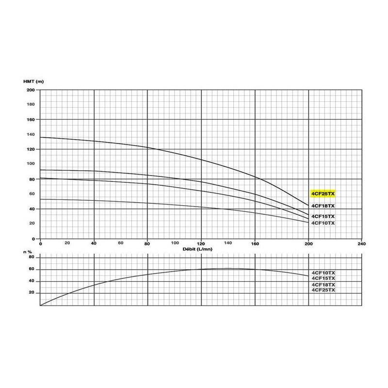 """Pompe immergée 4"""" 4Kw/5.5cv Tur.INOX - gros débit"""