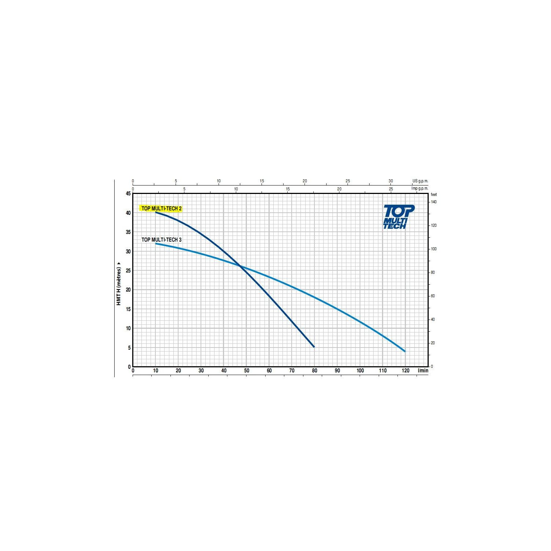 Pompe immergée - 230V - 0.55Kw Multi 2