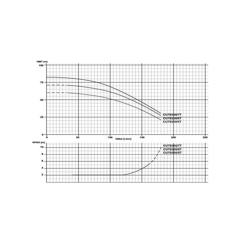 Pompe multicellulaire 230V 1.85Kw/2,5cv horiz.