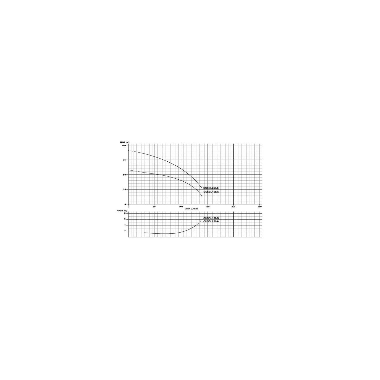 """Pompe multicellulaire 230V 1.1Kw/1.5cv vert. """"In-Line"""""""