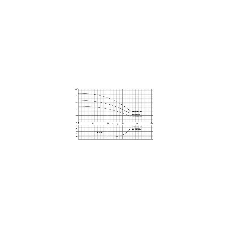 """Pompe multicellulaire 380V 2.57Kw/3.5cv vert. """"In-Line"""""""